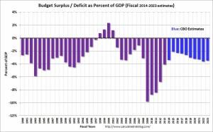 Budget2013